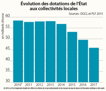 evolution_des_dotations_etat